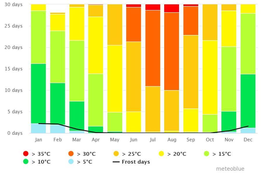 Spend your winter in La Vila Joiosa, Spain: Is La Vila Joiosa a good snowbird location? 6
