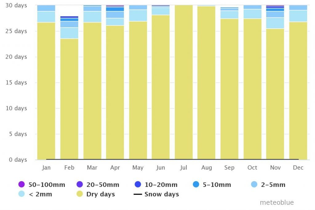 Spend your winter in Carboneras, Spain: Is Carboneras a good snowbird location? 7