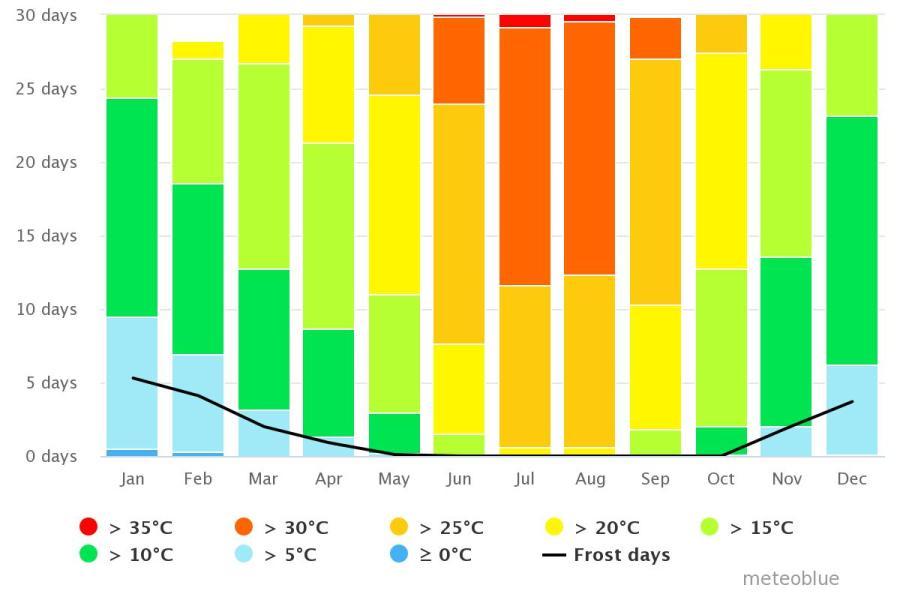 Spend your winter in Torrox, Spain: Is Torrox a good snowbird location? 9