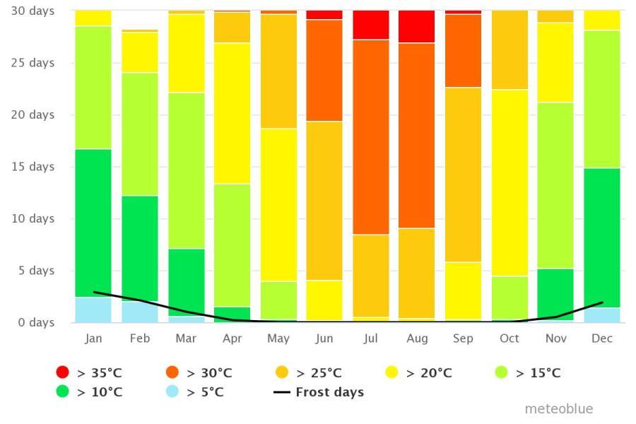 Spend your winter in Vera, Spain: Is Vera a good snowbird location? 5