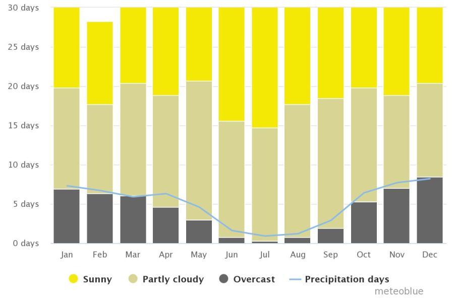Spend your winter in Conil de la Frontera, Spain: Is Conil de la Frontera a good snowbird location? 6
