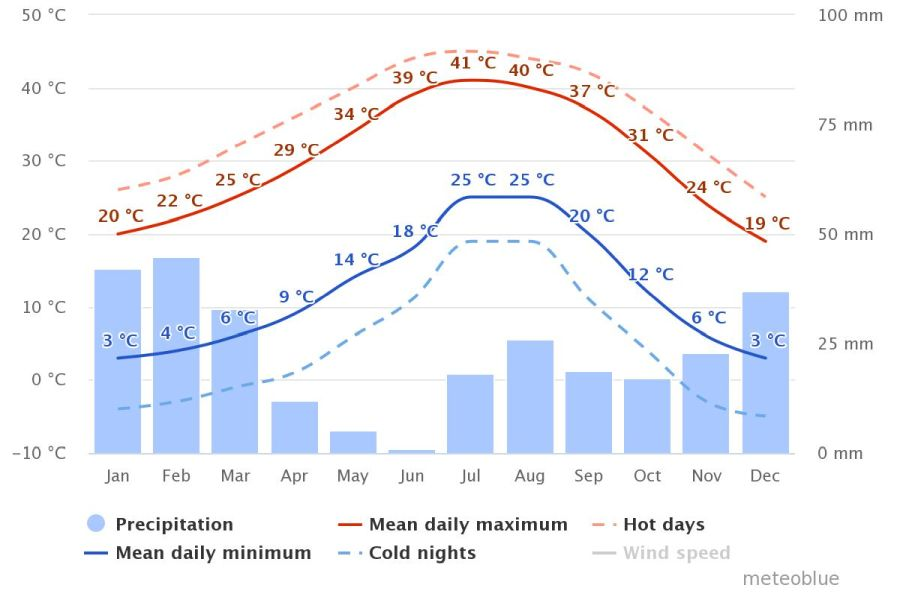 Spend your winter in Scottsdale, Arizona: Is Scottsdale a good snowbird location? 6