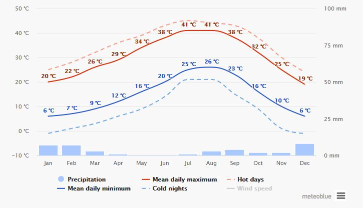Spend your winter in Yuma - Arizona - Is Yuma a good snowbird location 4
