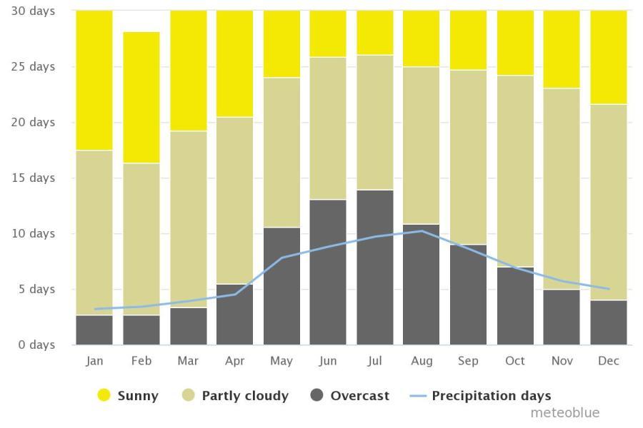 Spend your winter in Australia: Is Australia a good snowbird location? 22