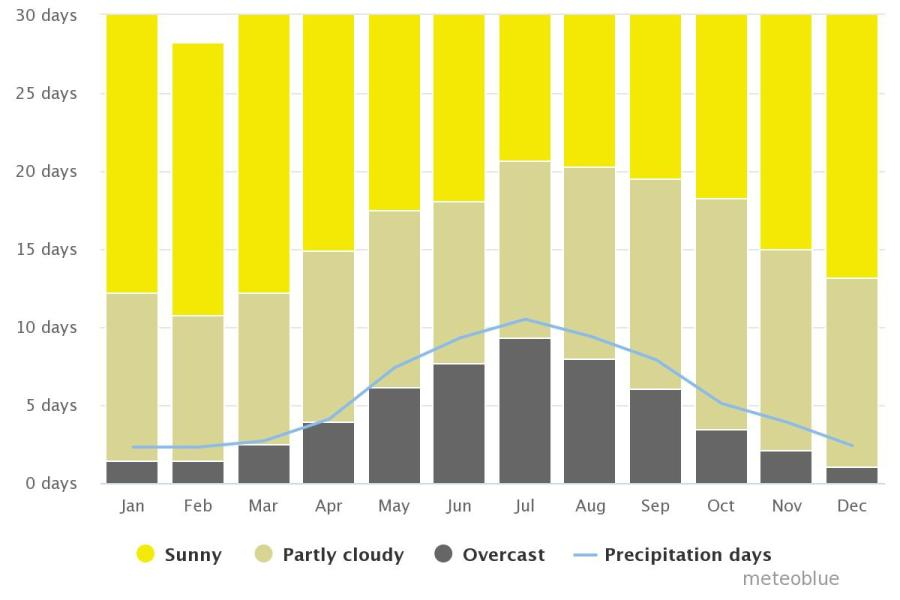 Spend your winter in Australia: Is Australia a good snowbird location? 32