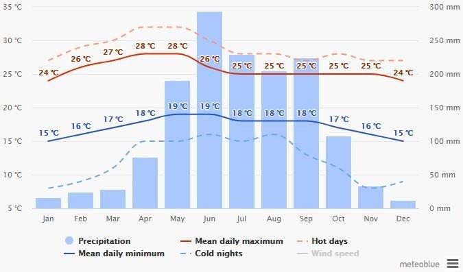 Spend your winter in Cuernavaca - Mexico - Is Cuernavaca a good snowbird location 4