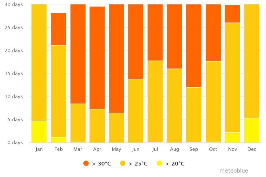 Spend your winter in Sri Lanka: Is Sri Lanka a good snowbird location? 12