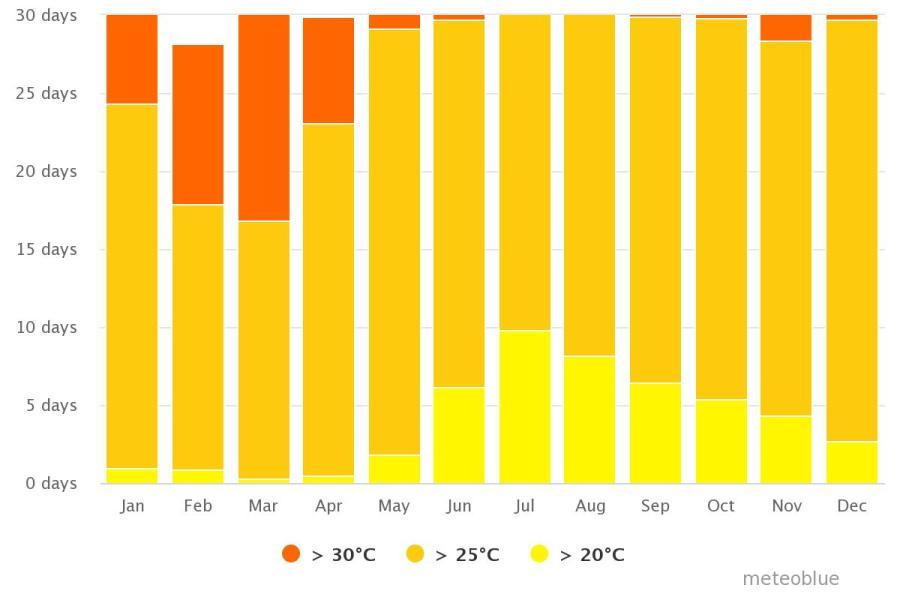 Spend your winter in Sri Lanka: Is Sri Lanka a good snowbird location? 5