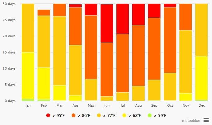 Spend your winter in Cabo San Lucas - Mexico - Is Cabo San Lucas a good snowbird location 8
