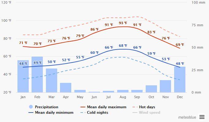 Spend your winter in Ensenada - Mexico - Is Ensenada a good snowbird location 5