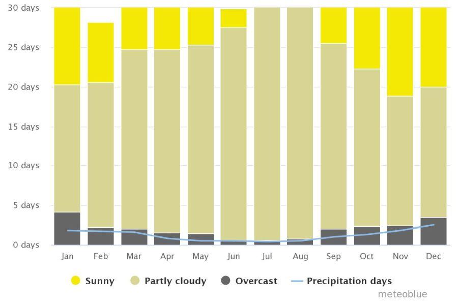 Spend your winter in Fuerteventura, Spain: Is Fuerteventura a good snowbird location? 4