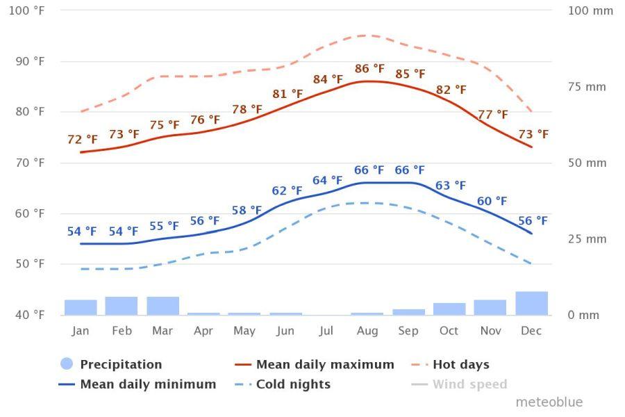 Spend your winter in Fuerteventura, Spain: Is Fuerteventura a good snowbird location? 3