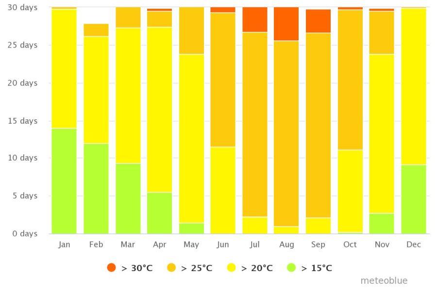 Spend your winter in La Gomera, Spain: Is La Gomera a good snowbird location? 5