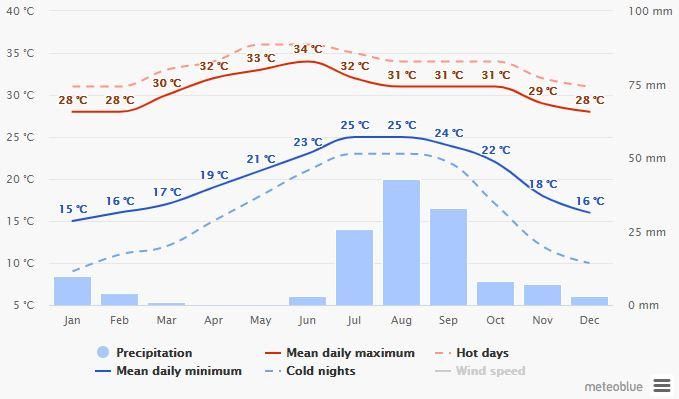 Spend your winter in Mazatlan - Mexico - Is Mazatlan a good snowbird location 4