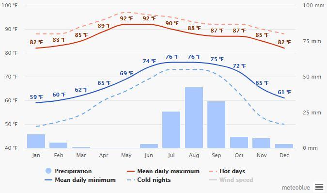 Spend your winter in Mazatlan - Mexico - Is Mazatlan a good snowbird location 5