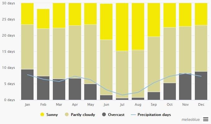 Spend your winter in Menorca - Spain - Is Menorca a good snowbird location 6