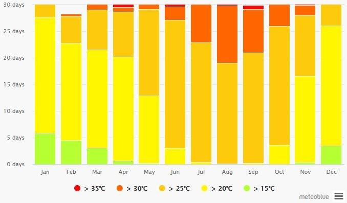 Spend your winter in Playa Blanca - Lanzarote - Is Playa Blanca a good snowbird location 7
